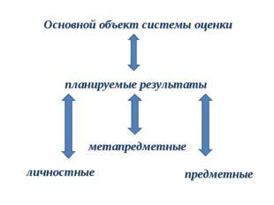 Основной объект системы оценки планируемые результаты личностные метапредметн