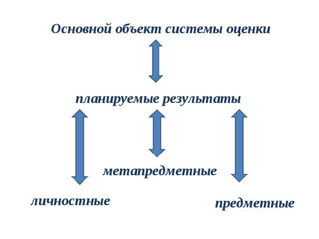 Основной объект системы оценки планируемые результаты личностные метапредметн...