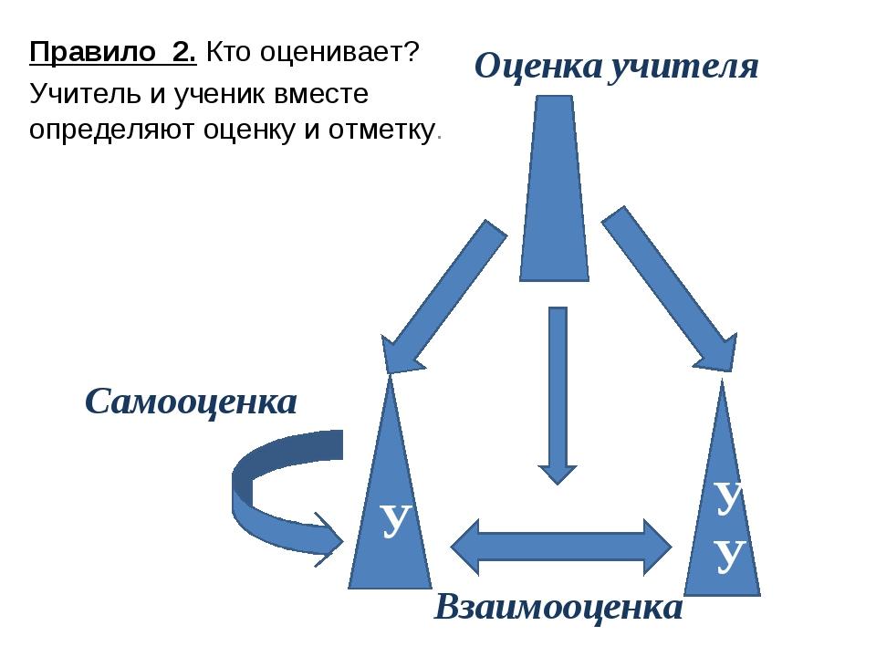 УУ У Оценка учителя Самооценка Взаимооценка Правило 2. Кто оценивает? Учитель...