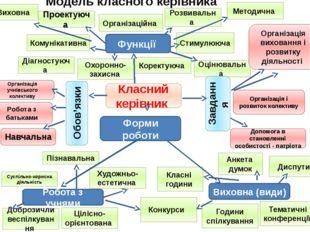 Модель класного керівника Проектуюча Стимулююча Комунікативна Методична Орган