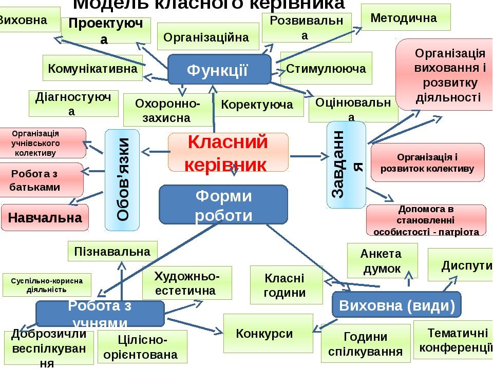 Модель класного керівника Проектуюча Стимулююча Комунікативна Методична Орган...