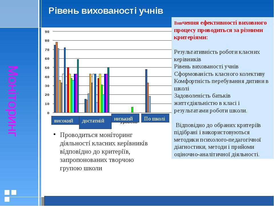 Рівень вихованості учнів Моніторинг Вивчення ефективності виховного процесу п...