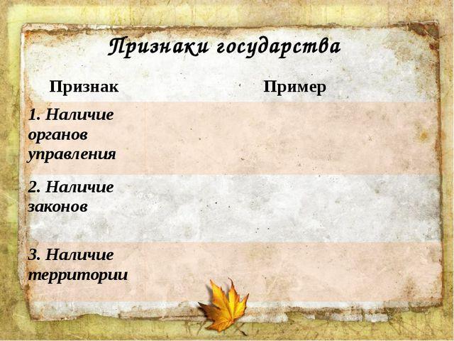 Признаки государства Признак Пример 1. Наличие органовуправления 2. Наличие з...