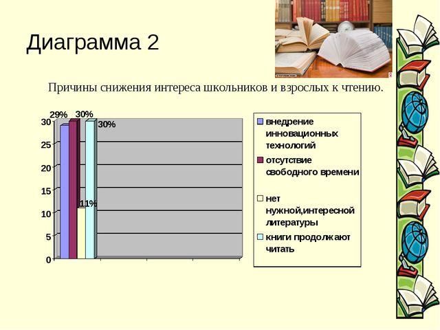 Диаграмма 2 Причины снижения интереса школьников и взрослых к чтению.