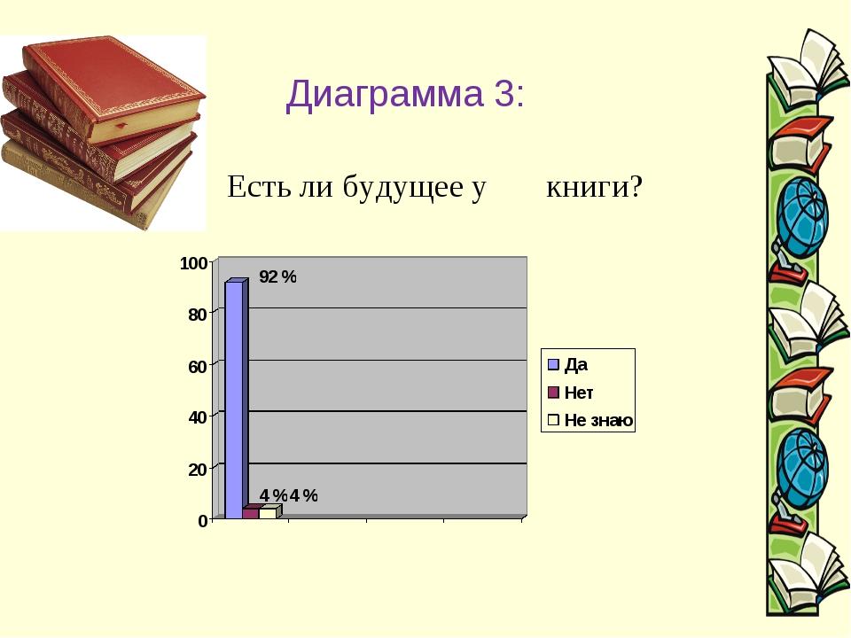 Диаграмма 3: Есть ли будущее у книги?