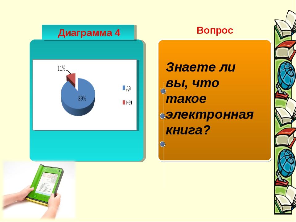 Диаграмма 4 Вопрос Знаете ли вы, что такое электронная книга?