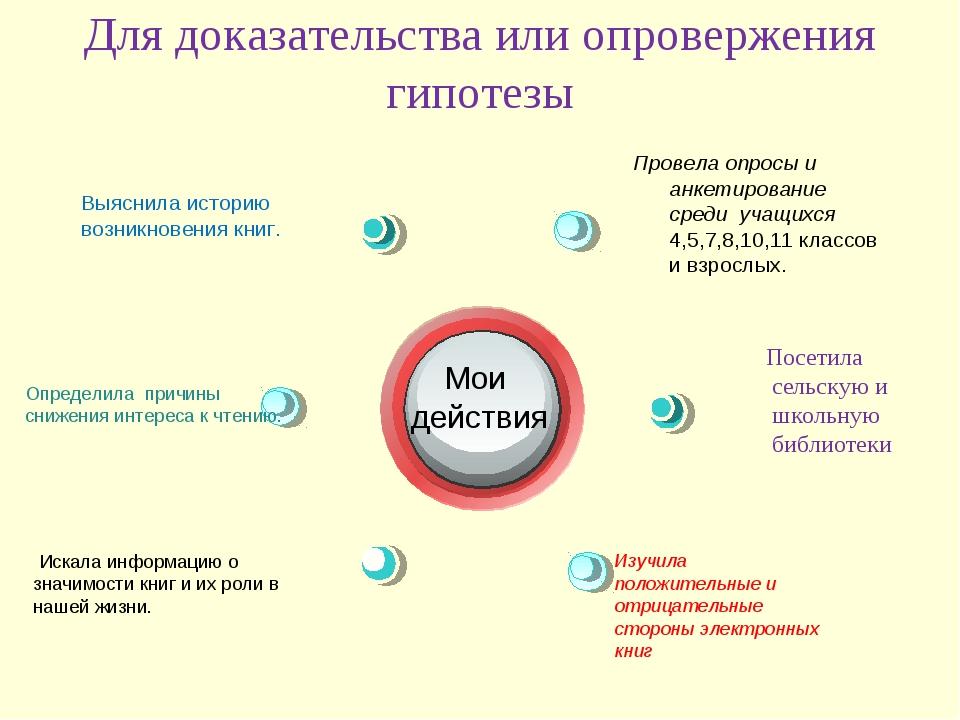 Для доказательства или опровержения гипотезы Изучила положительные и отрицате...