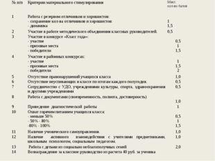 № п/пКритерии материального стимулированияМакс. кол-во балов 1Работа с рез