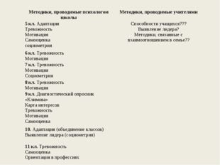 Методики, проводимые психологом школыМетодики, проводимые учителями 5 кл. Ад