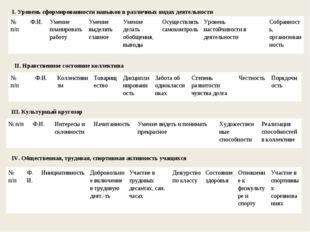 I. Уровень сформированности навыков в различных видах деятельности II. Нравст