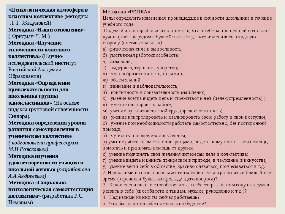«Психологическая атмосфера в классном коллективе (методика Л. Г. Жедуновой)...
