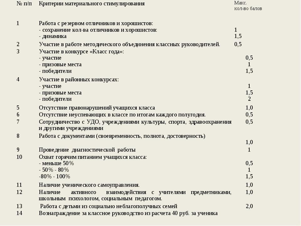 № п/пКритерии материального стимулированияМакс. кол-во балов 1Работа с рез...
