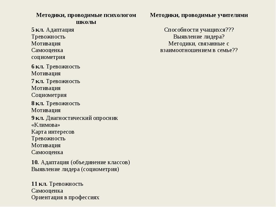 Методики, проводимые психологом школыМетодики, проводимые учителями 5 кл. Ад...