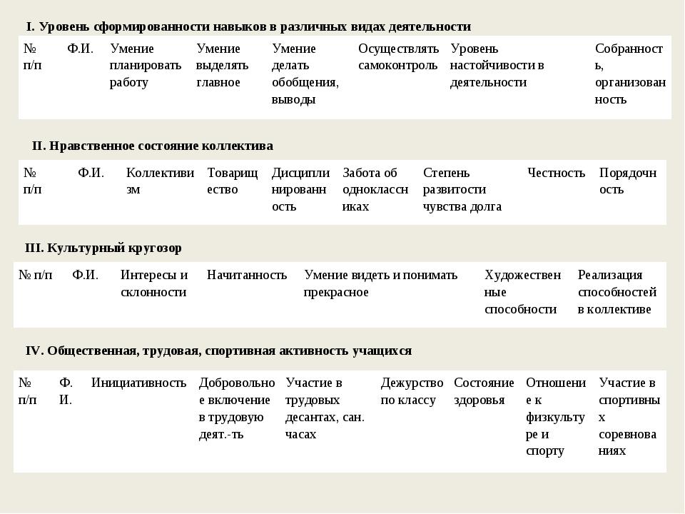 I. Уровень сформированности навыков в различных видах деятельности II. Нравст...