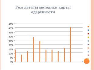 Результаты методики карты одаренности График делает информацию более наглядно