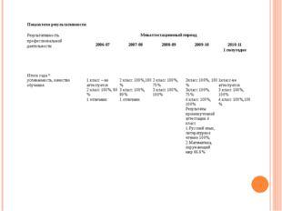 Показатели результативности Результативность профессиональной деятельности М