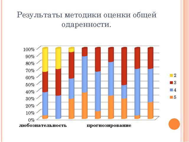 Результаты методики оценки общей одаренности.