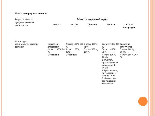 Показатели результативности Результативность профессиональной деятельности М...