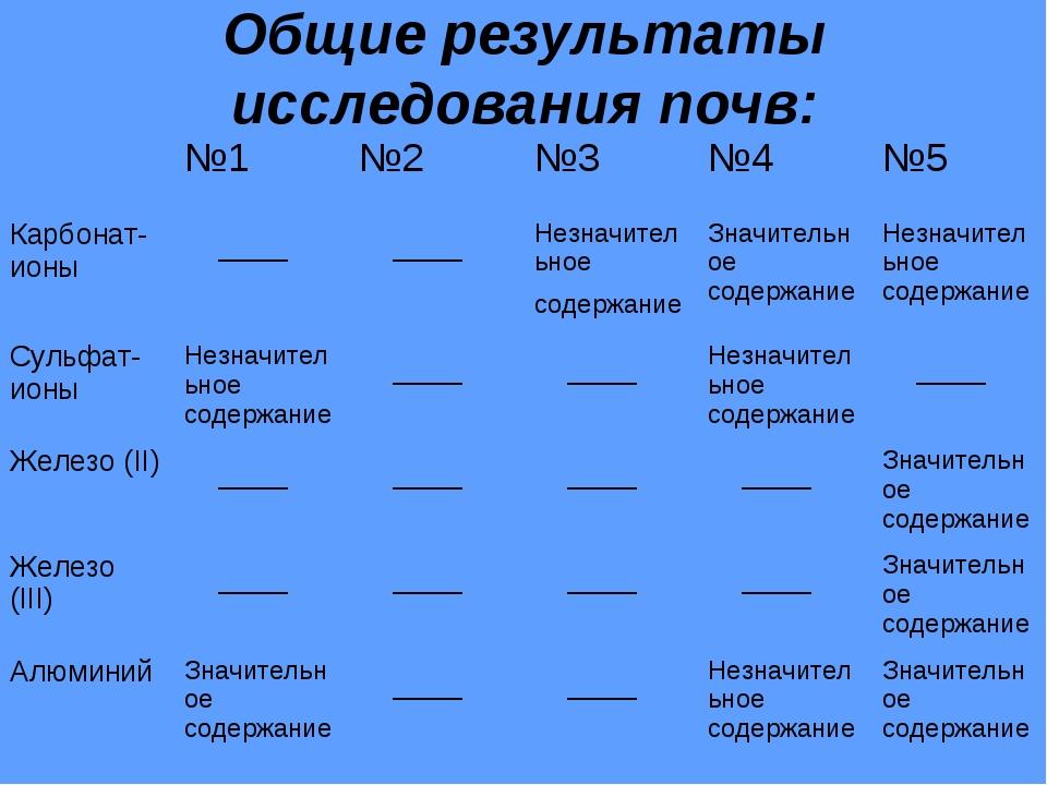 Общие результаты исследования почв: №1№2№3№4№5 Карбонат-ионы ___ ___Н...