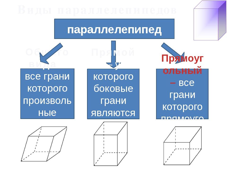 Виды параллелепипедов Общего вида – все грани которого произвольные параллело...