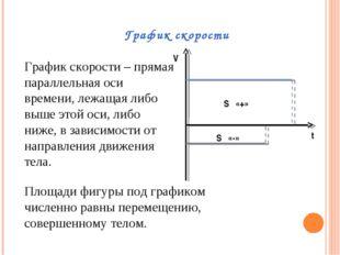 График скорости S «+» S «-» V t График скорости – прямая параллельная оси вре