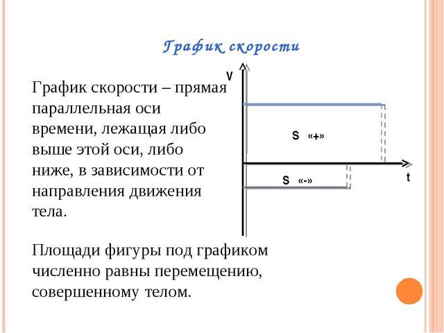 График скорости S «+» S «-» V t График скорости – прямая параллельная оси вре...