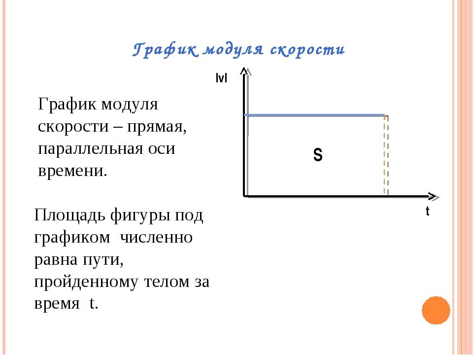 График модуля скорости |v| t S График модуля скорости – прямая, параллельная...