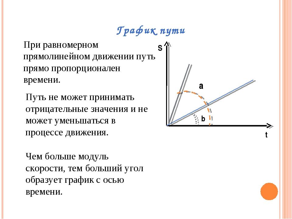 График пути S t a b При равномерном прямолинейном движении путь прямо пропорц...