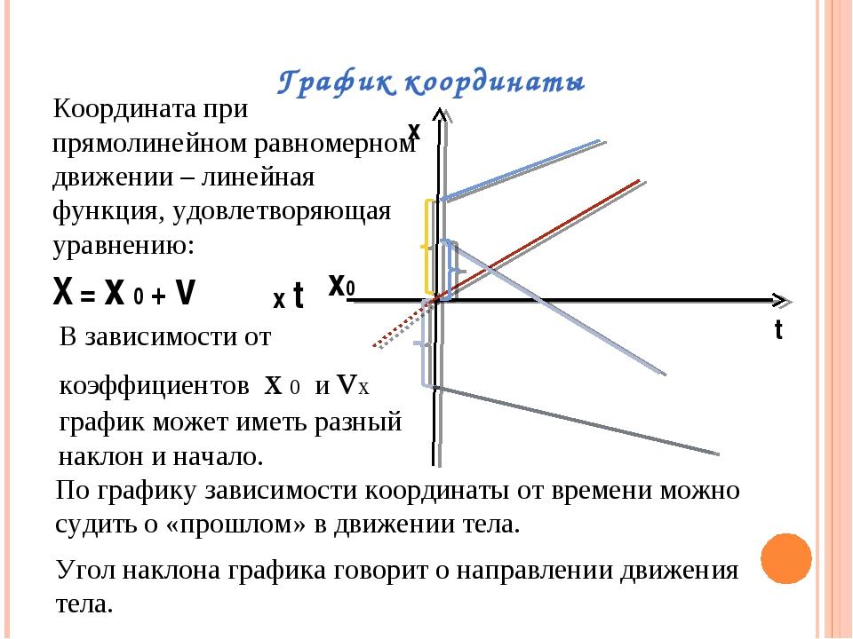График координаты х t X = x 0 + v x0 Координата при прямолинейном равномерном...