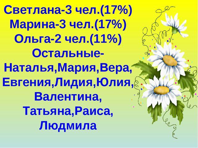 Светлана-3 чел.(17%) Марина-3 чел.(17%) Ольга-2 чел.(11%) Остальные-Наталья,М...
