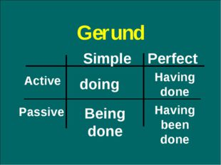Gerund Perfect Simple Active Passive doing Having done Being done Having been