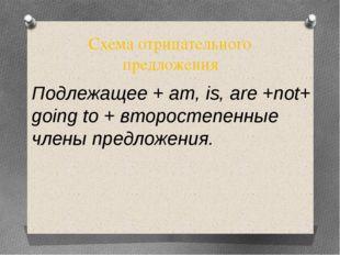 Схема отрицательного предложения Подлежащее + am, is, are +not+ going to + вт