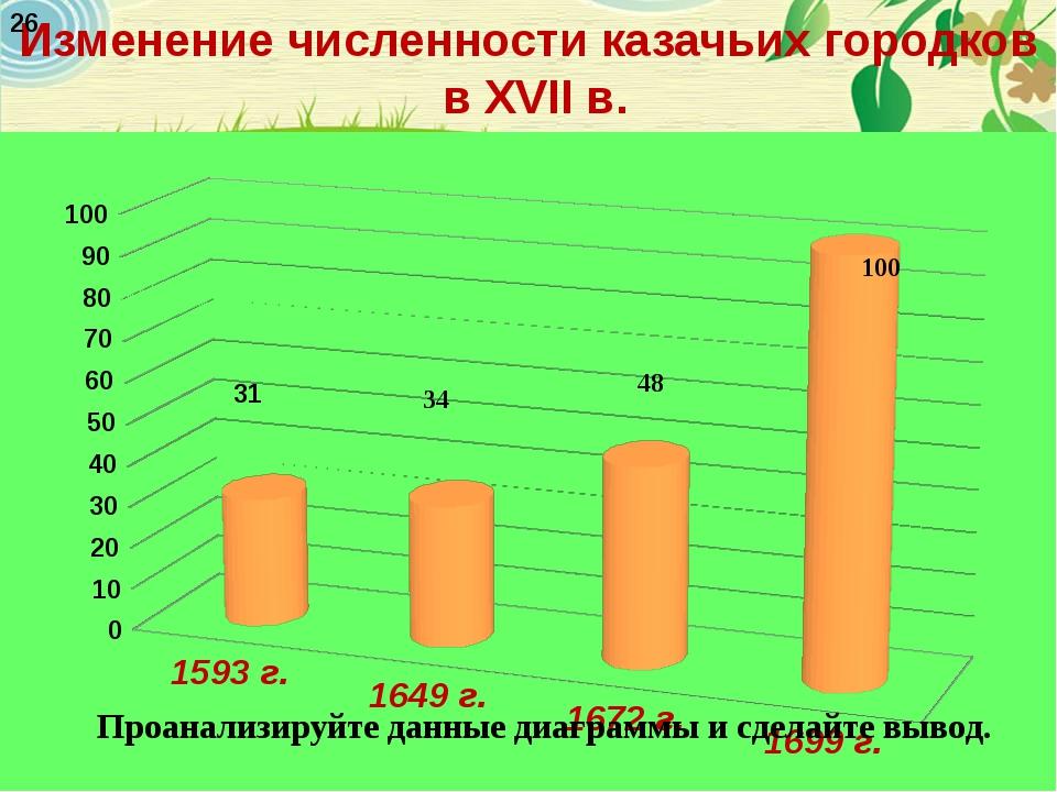 Изменение численности казачьих городков в XVII в. 31 26