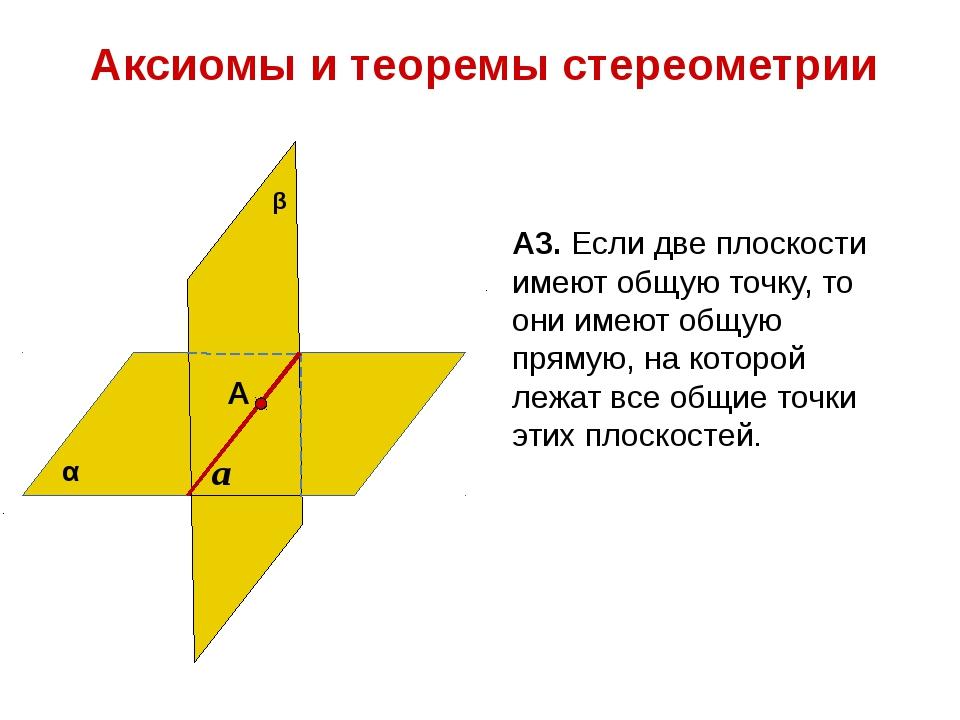 Аксиомы и теоремы стереометрии А3. Если две плоскости имеют общую точку, то о...