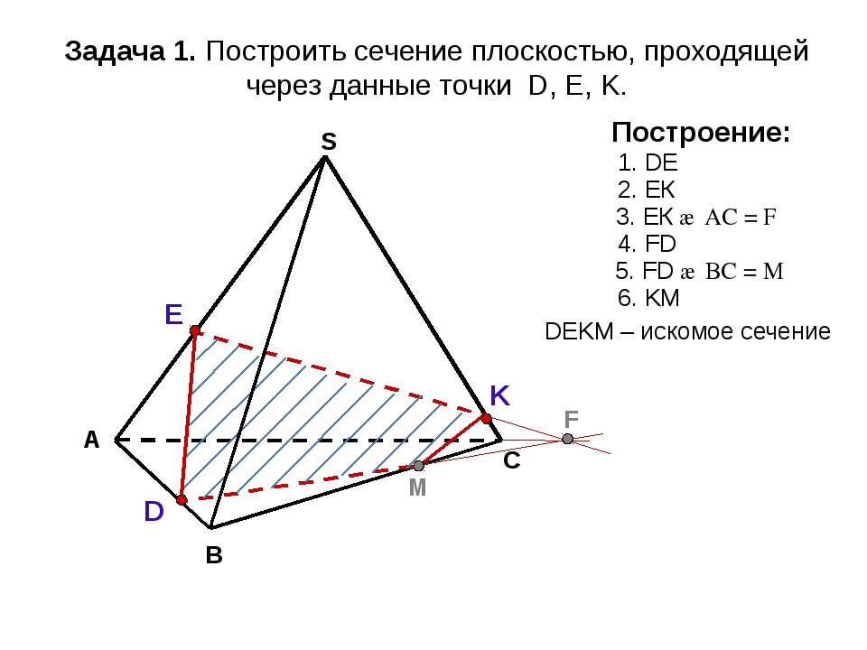 А В С S Задача 1. Построить сечение плоскостью, проходящей через данные точки...