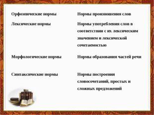 Орфоэпические нормыНормы произношения слов Лексические нормыНормы употребле