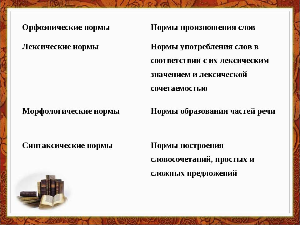 Орфоэпические нормыНормы произношения слов Лексические нормыНормы употребле...