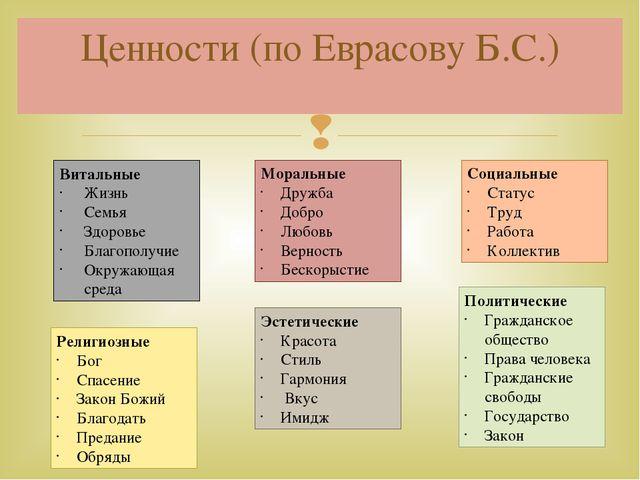 Обществознание 10 класс общейство и человек