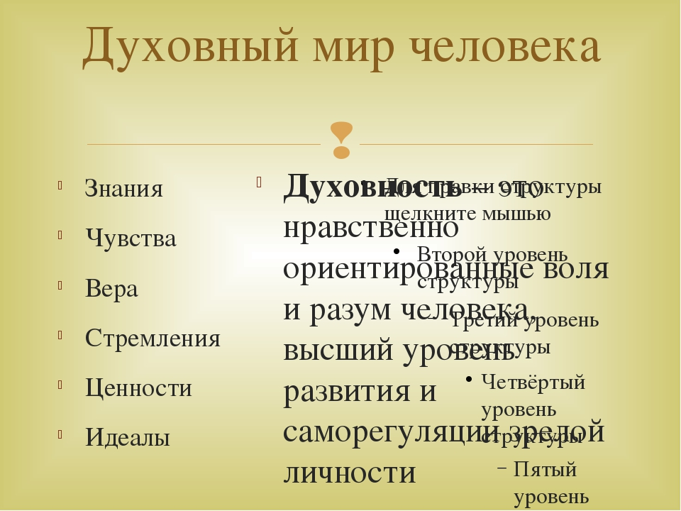 Духовный мир человека Знания Чувства Вера Стремления Ценности Идеалы Духовнос...