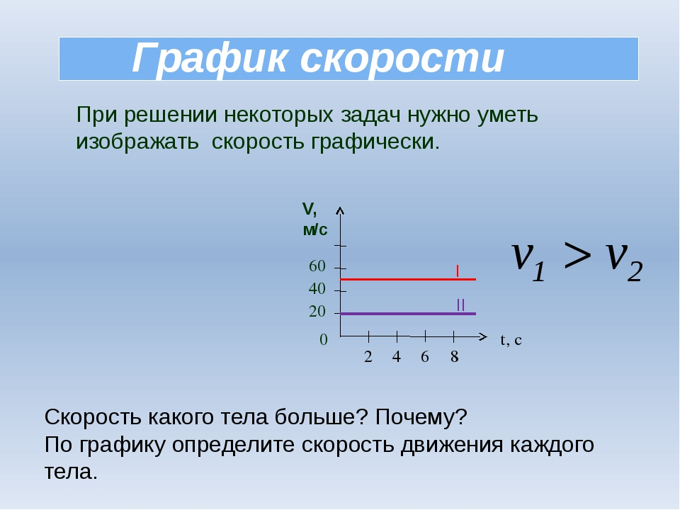 График скорости При решении некоторых задач нужно уметь изображать скорость...