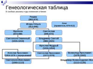 Генеологическая таблица В скобках указаны годы княжения в Киеве Олег (правите