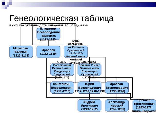Генеологическая таблица в скобках указаны даты княжения во Владимире