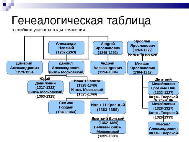 Генеалогическая таблица в скобках указаны годы княжения Андрей Ярославович (1...