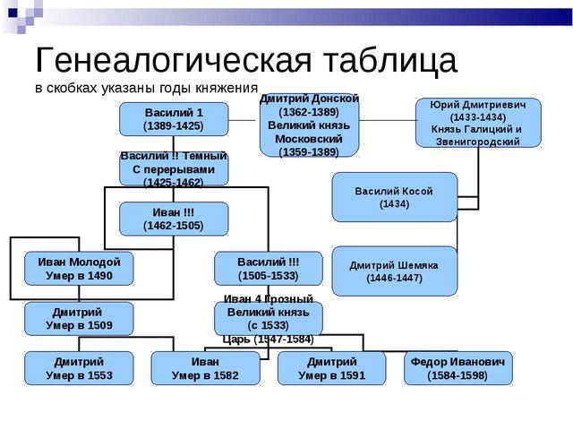 Генеалогическая таблица в скобках указаны годы княжения Дмитрий Донской (1362...