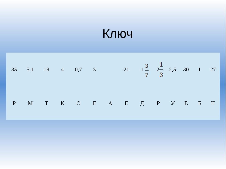 Ключ 35 5,1 18 4 0,7 3 21 1 2 2,5 30 1 27 Р М Т К О Е А Е Д Р У Е Б Н