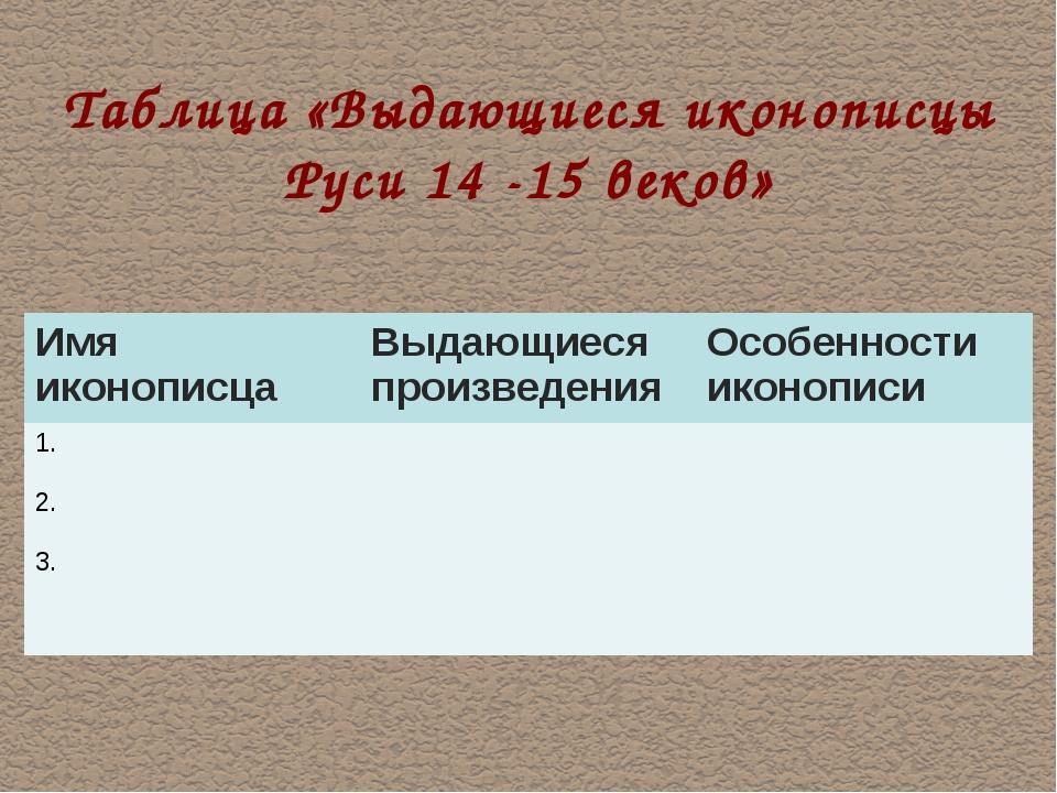 Таблица «Выдающиеся иконописцы Руси 14 -15 веков» Имя иконописцаВыдающиеся п...