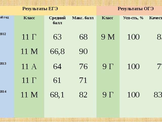 Результаты ЕГЭ Результаты ОГЭ Учебный год Класс Средний балл Макс. балл Класс...