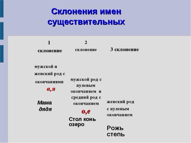 Склонения имен существительных 1 склонение2 склонение3 склонение мужской и...