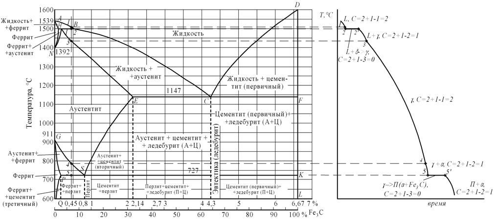 а – диаграмма железо-цементит, б – кривая охлаждения для сплава, содержащего 0,45% углерода