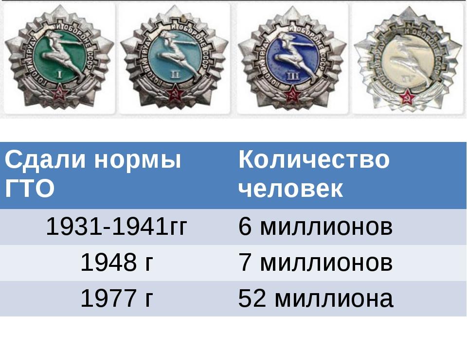 Сдали нормы ГТОКоличество человек 1931-1941гг6 миллионов 1948 г7 миллионов...